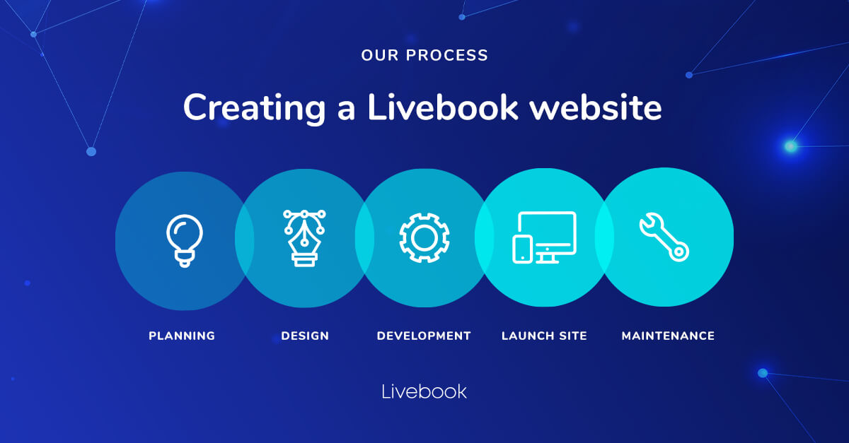 Building a Livebook - your interactive content platform